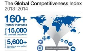 The Netherlands drops to 8th place in world competitiveness index